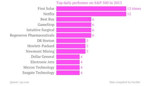 Beste fondsen S&P500 in 2013